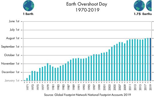 Evolutie van Earth Overshoot Day van 1970 tot 2019