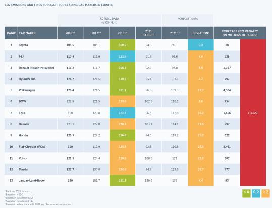 Figuur: voorspellingen CO2 emissies en boetes voor autofabrikanten in Europa
