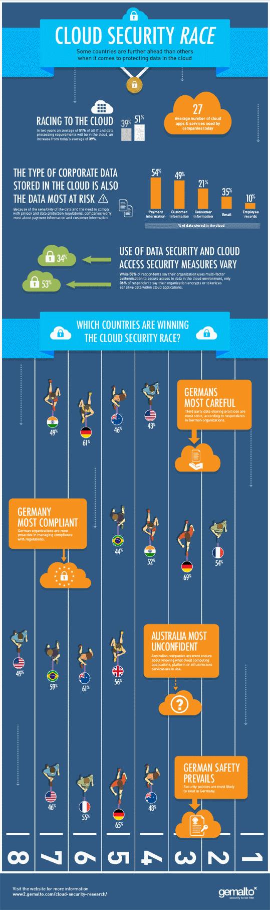 Slechts twee op de vijf bedrijven beveiligt gegevens in de cloud met encryptie en sleutelbeheeroplossingen