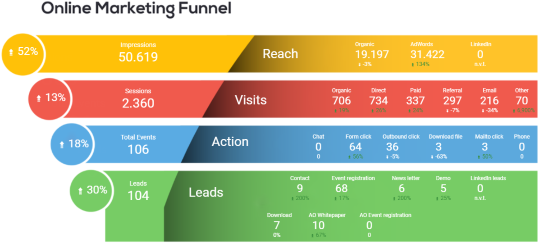 De Online Marketing Funnel van Leadgate Europe