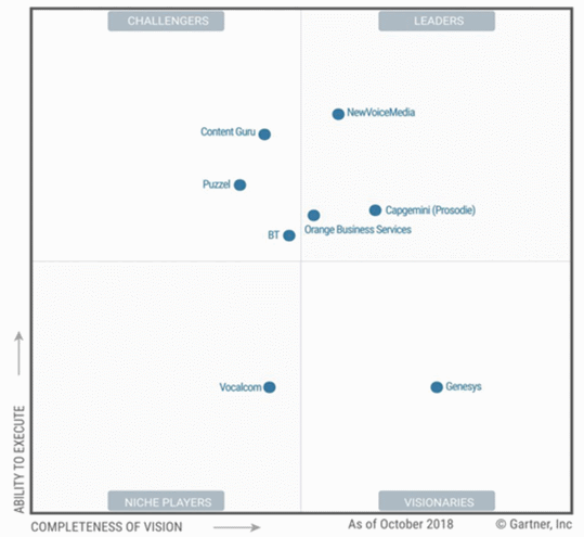 Gartner positioneert Content Guru voor de vierde keer als Challenger Contact-Center-as-a-Service (CCaaS) in West-Europa