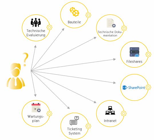 Afbeelding 1: kenmerkende gegevensbronnen van een bedrijf zonder Insight Engine (bron: Mindbreeze)