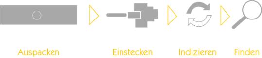 Afbeelding 4: snelle integratie in de onderneming (bron: Mindbreeze)