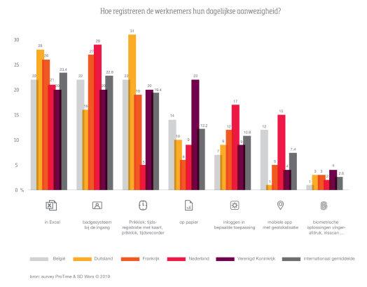 Figuur 1. Manieren van tijds- en aanwezigheidsregistratie in bedrijven in Nederland, België, Duitsland, Frankrijk en UK.