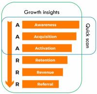 Identificeer online kansen met de Quickscan Growth Insights