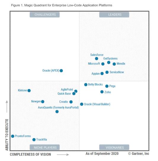 Mendix is voor tweede jaar op rij leider in Gartner Magic Quadrant  Enterprise Low-Code Application Platforms - Persberichten.com
